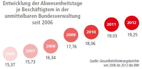 Entwicklung der Abwesenheitstage je Beschäftigtem in der unmittelbaren Bundesverwaltung seit 2006