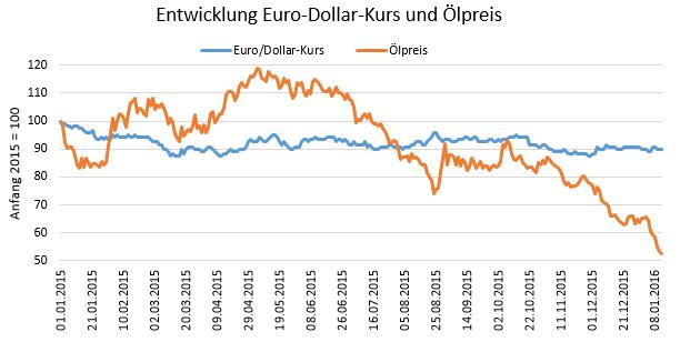 Entwicklung Euro-Dollar-Kurs und Ölpreis