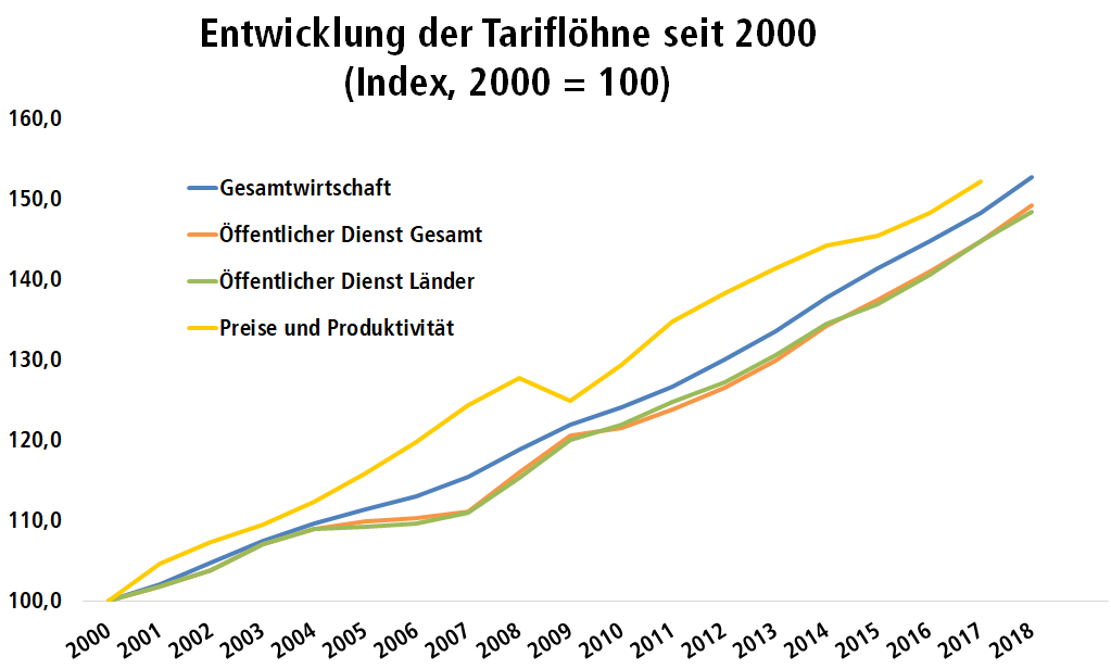 Diagramm: Entwicklung der Tariflöhne in Deutschland seit dem Jahr 2000