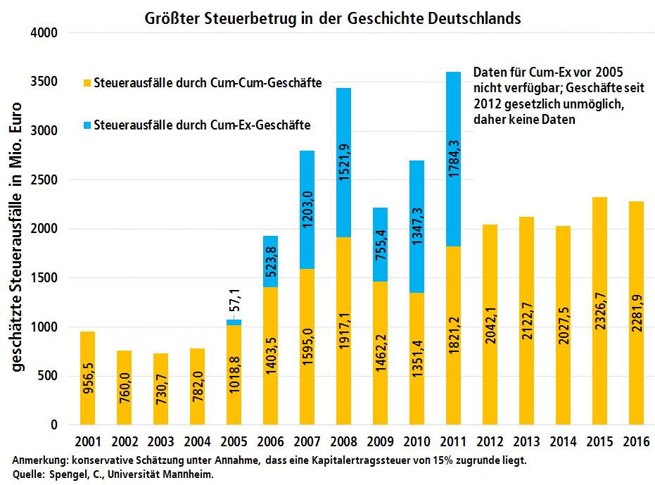 """Grafik deutsche Steuerausfälle durch """"Cum-Ex und Cum-Cum Geschäften zwischen 2001 und 2016"""