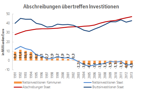 Grafik Abschreibungen übertreffen Investitionen