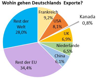 Exporte aus Deutschland