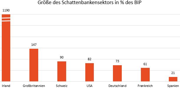 Größe des Schattenbanksektors in Prozent des Bruttoinlandproduktes