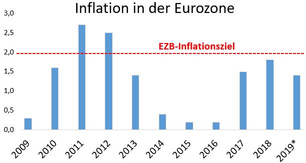 Inflation in der Eurozone