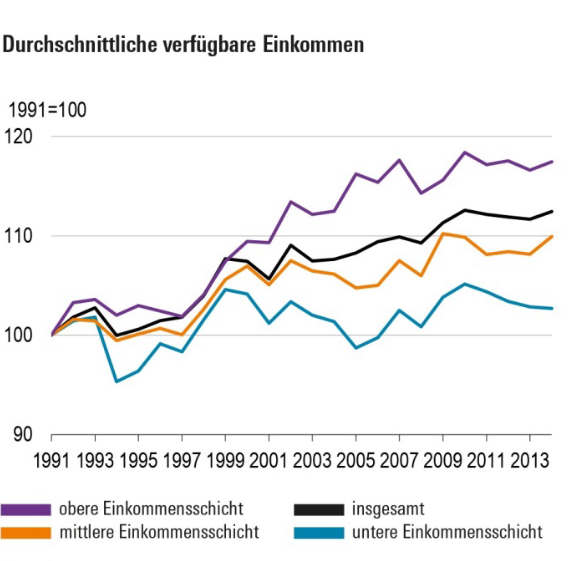 Grafik zeigt Einkommensentwicklung verschiedener Einkommensklassen in den Jahren 1991 bis 2014