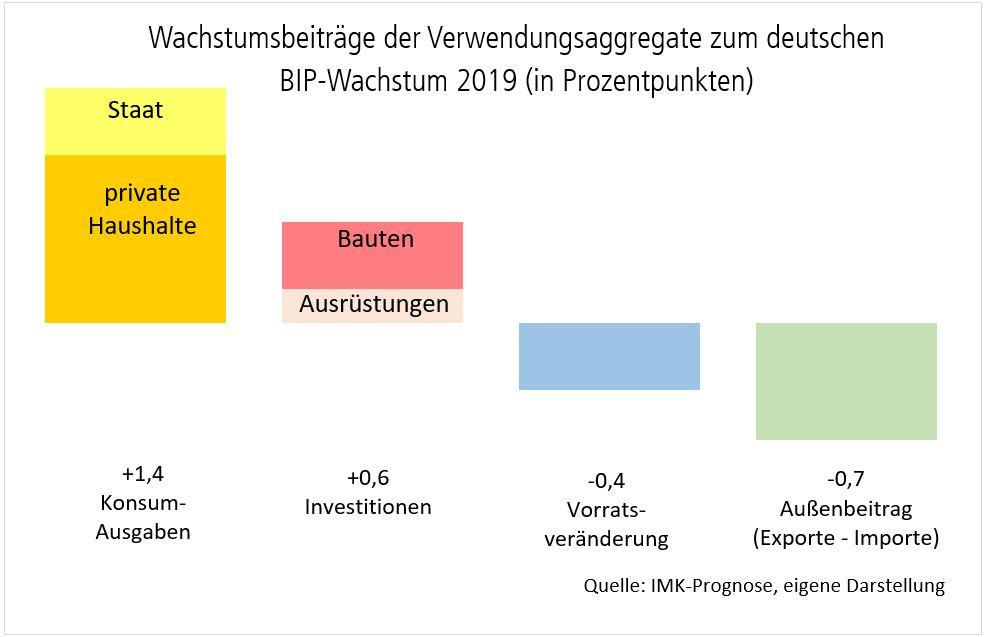 Diagramm: Wachstumsbeiträge der Verwendungsaggregate zum deutschen BIP-Wachstum 2019 in Prozent