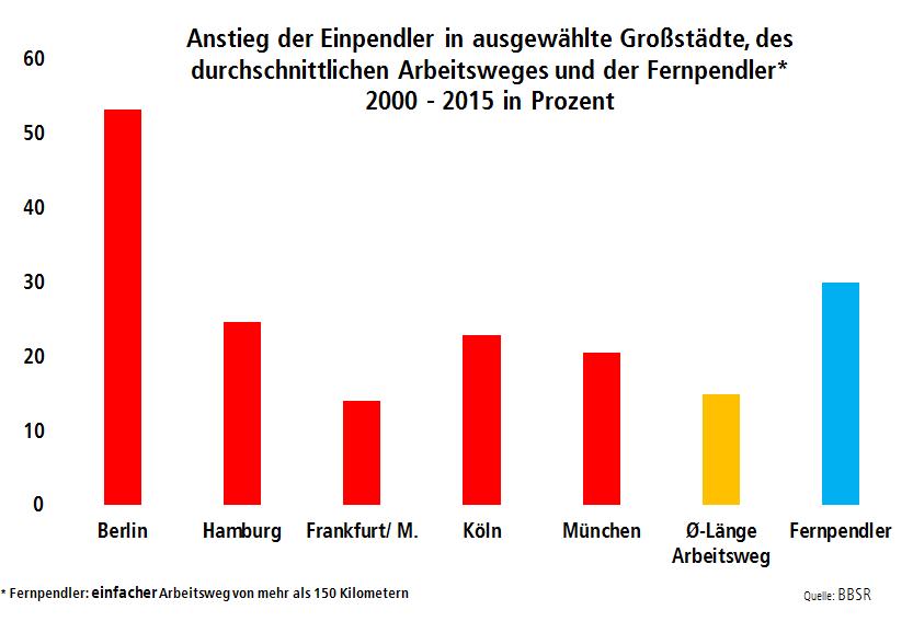 Grafik zeigt Ansteig der Einpendler in ausgewählte deutsche Großstädte, des durchschnittlichen Arbeitswegs und der Fernpendler