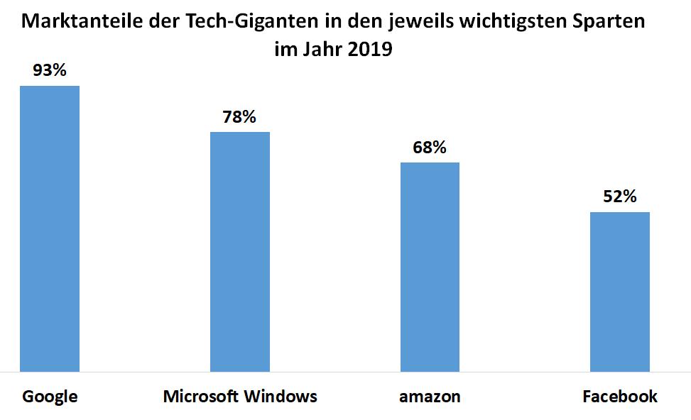 Balkendiagram mit den Marktanteilen in Prozent der Tech-Giganten Google, Microsoft, Amazon und Facebook in den jeweils wichtigsten Sparten im Jahr 2019