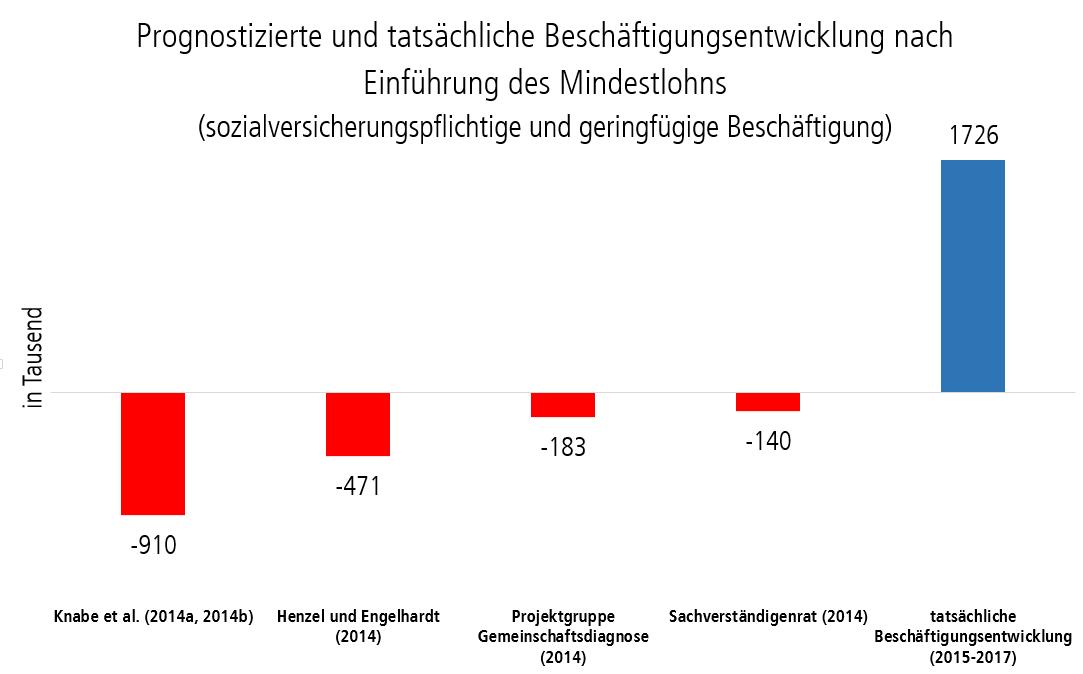 Grafik: Prognostizierte und tatsächliche Beschäftigungsentwicklung nach Einführung des Mindestlohns (sozialversicherungspflichtige und geringfügige Beschäftigung)