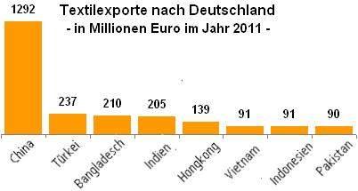Textilexporte nach Deutschland in Millionen Euro