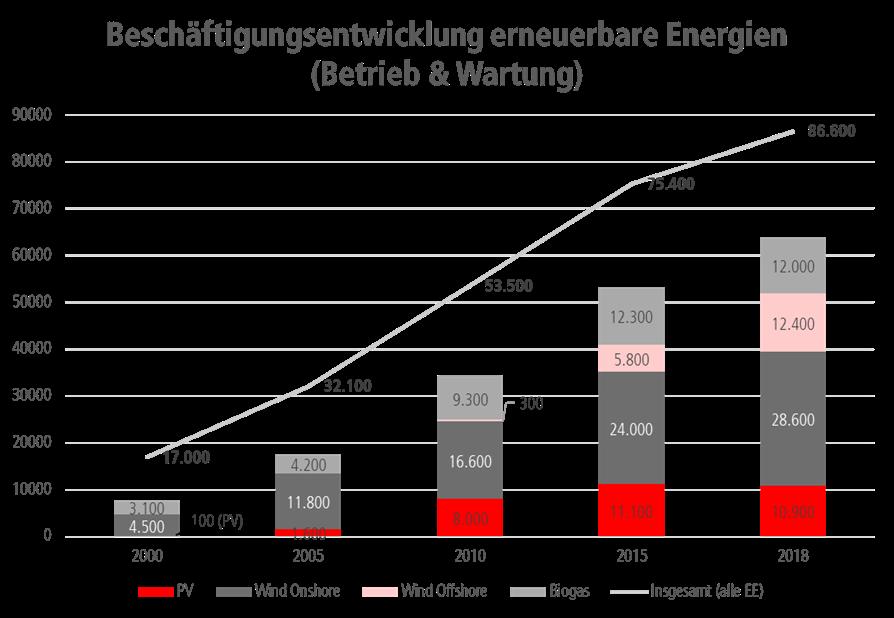 Beschäftigungsentwicklung in den Erneuerbaren energien im Bereich Wartung und Betrieb