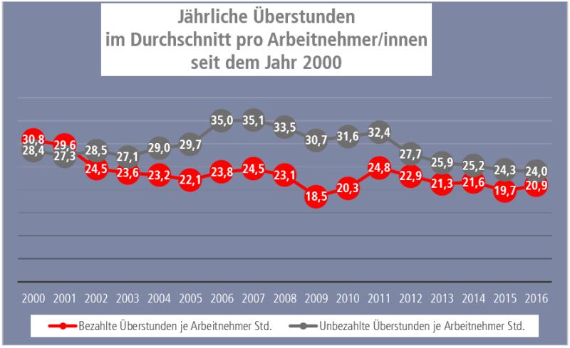 Grafik Jährliche Überstunden pro ArbeitnehmerInnen seit 2000