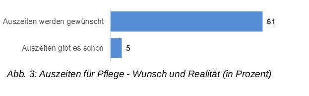 Grafik: Auszeiten für Pflege - Wunsch und Realität (in Prozent)