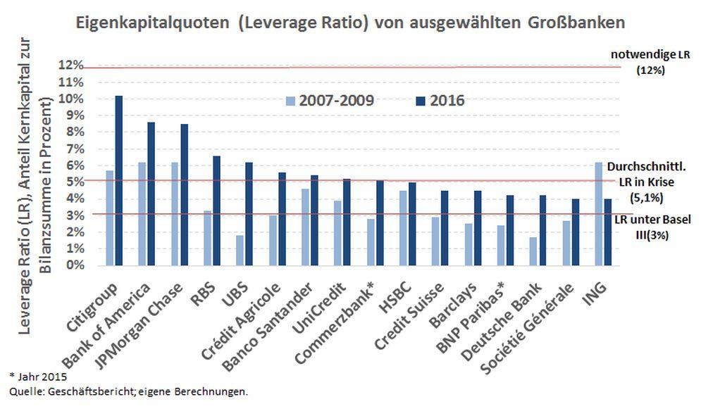 Grafik: Eigenkapitalquote ausgewählter Banken im Vergleich