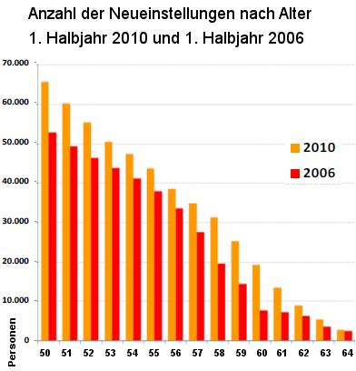 Grafik: Anzahl der Neueinstellungen nach Alter 1. Halbjahr 2010 und 1. Halbjahr 2006