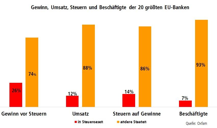 Grafik: Gewinn Umsatz, Steuern und Beschäftigte der 20 größten EU-Banken