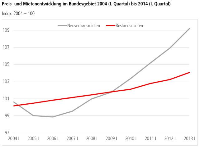 Grafik Mietpreisentwicklung