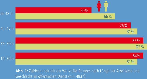 Abb. 1: Zufriedenheit mit der Work-Life-Balance nach Länge der Arbeitszeit und Geschlecht im öffentlichen Dienst (n = 4837)