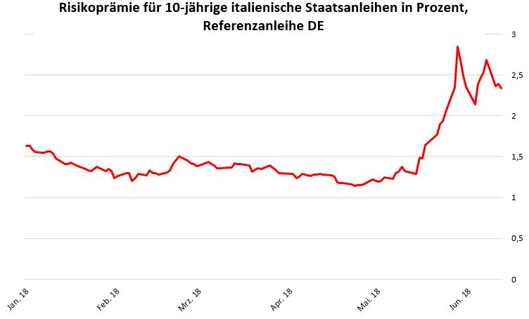 Risikoprämie für 10-jährige italienische Staatsanleihen in Prozent, Referenzanleihe DE