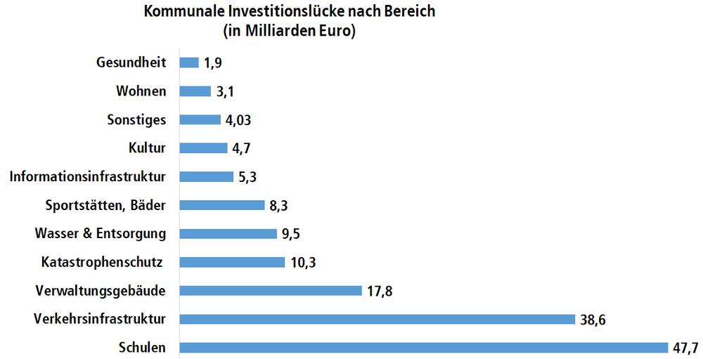 Diagramm: Kommunlae Investitionslücken in den verschiedenen öffentlichen Bereichen