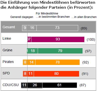 Grafik: Umfrage an Anhänger der verschiedenen Parteien und ihrer Unterstützung nach Mindestlohn.