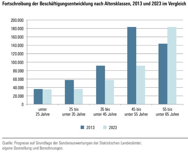 Prognose der Beschäftigtenentwicklung im Kommunalen Behörden bis 2023