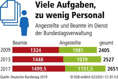 Personal im Bundestag