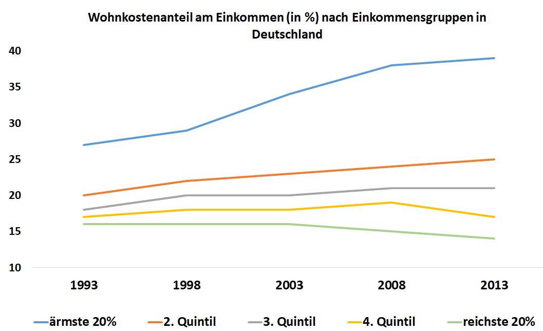 Diagramm: proezntuale Entwicklung des Wohnkostenanteils am Einkommen in den Jahren 1993 bis 2013