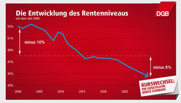 Grafik zum sinkenden Rentenniveau