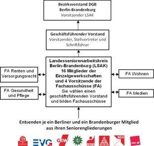 Organigramm DGB-Bezirksseniorenarbeitskreises Berlin-Brandenburg