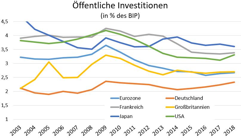 Diagramm: Öffentliche Investitionen  (in % des BIP)