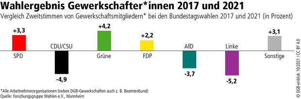 Wahlgrafik Gewinne Verluste