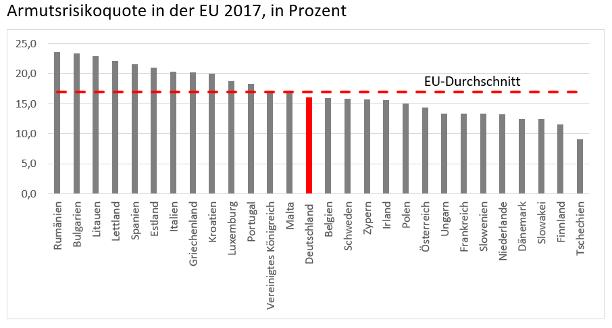 Grafik mit der Armutsrisikoquote für jedes EU-Land