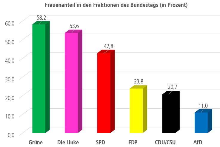 Frauenanteil der Parteien / Fraktionen im Deutschen Bundestag