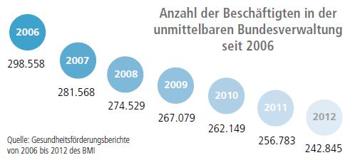 Anzahl der Beschäftigten in der unmittelbaren Bundesverwaltung seit 2006
