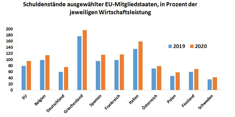 Grafik: Schuldenstände ausgewählter EU-Mitgliedstaaten in Prozent an der jeweiligen WIrtschaftsleistung im Vergleich 2019 zu 2020