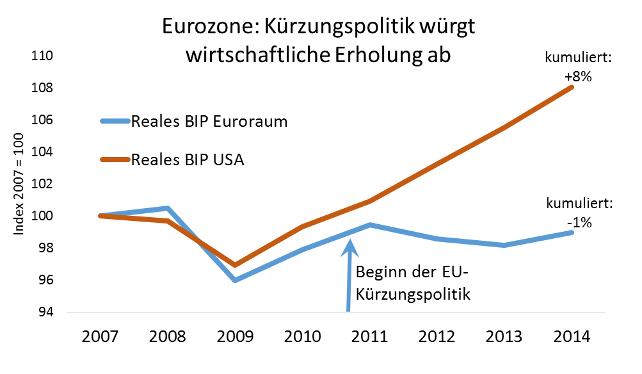 Grafik EurozoneKürzungspolitik würgt wirtschaftliche Erholung ab
