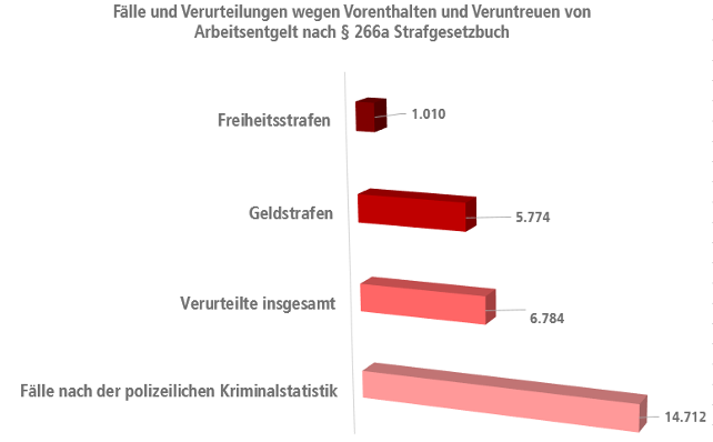 Grafik Verurteilungen Lohndelikte
