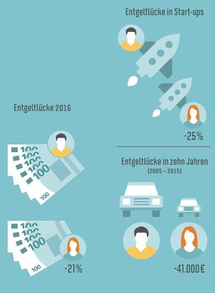 Grafik zeigt, dass Frauen 21 Prozent weniger verdienen als Männer, in Start-ups sogar 25. In einem Zeitraum von zehn Jahren beträgt die Differenz 41.000 Euro.