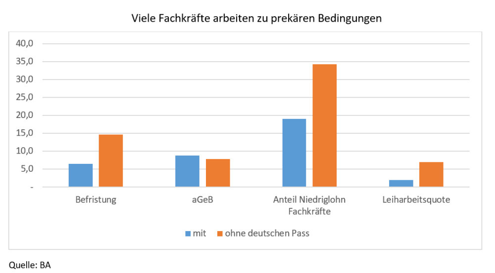 Balkendiagramme zeigen, dass Fachkräfte ohne deutschen Pass häufiger befristet, zum Niedriglohn oder als Leiharbeiter*in arbeiten als anders