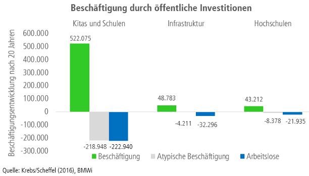 Grafik öffentliche Investitionen Beschäftigungseffekte