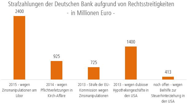 Strafzahlungen der Deutschen Bank