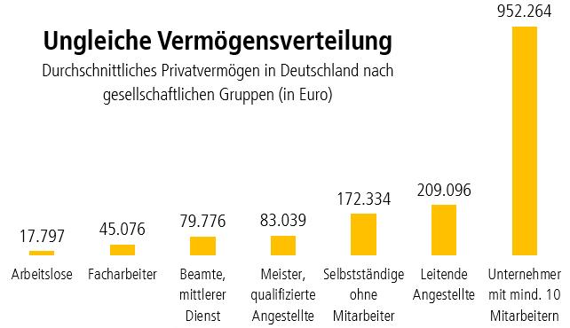 Grafik Vermögensverteilung in Deutschland