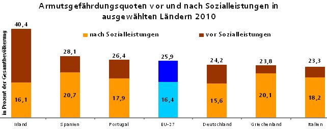 Armutgefährdungsquoten vor und nach Sozialleisteungen in ausgewählten Ländern 2010