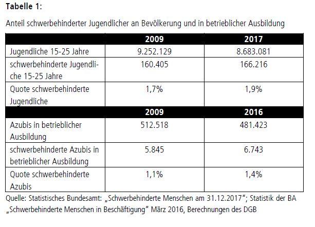 Tabelle: Anteil schwerbehinderter Jugendlicher an Bevölkerung und in betrieblicher Ausbildung