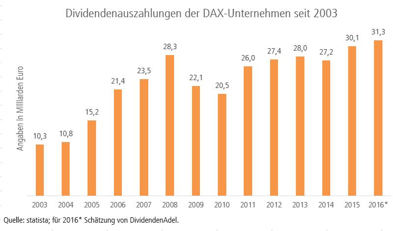 Dividendenauszahlungen der DAX-Unternehmen seit 2003