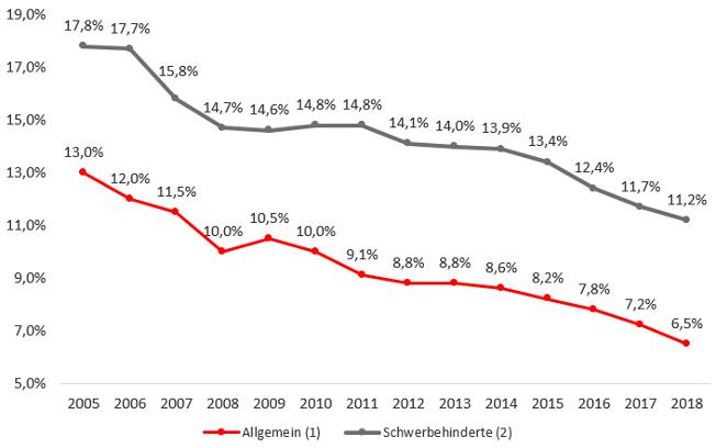 Arbeitslosenquote Schwerbehinderter: Grafik mit der Entwicklung der allgemeinen Arbeitslosenquote und der Arbeitslosenquote von Schwerbehinderten