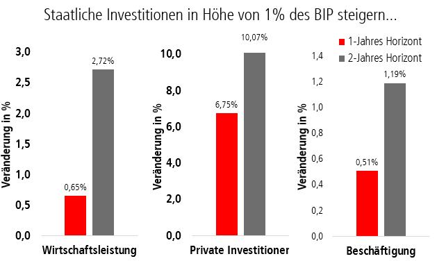 Liniediagramm: Geringfügige und befristete Beschäftigte in Deutschland