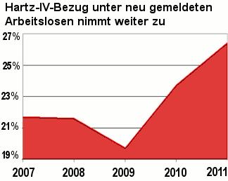 Grafik: Anteil der Hartz IV-Empfänger unter neu gemeldeten Arbeitslosen