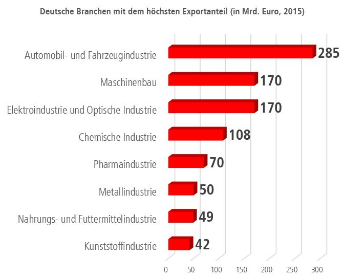 Deutsche Exporte 2015 nach Branchen
